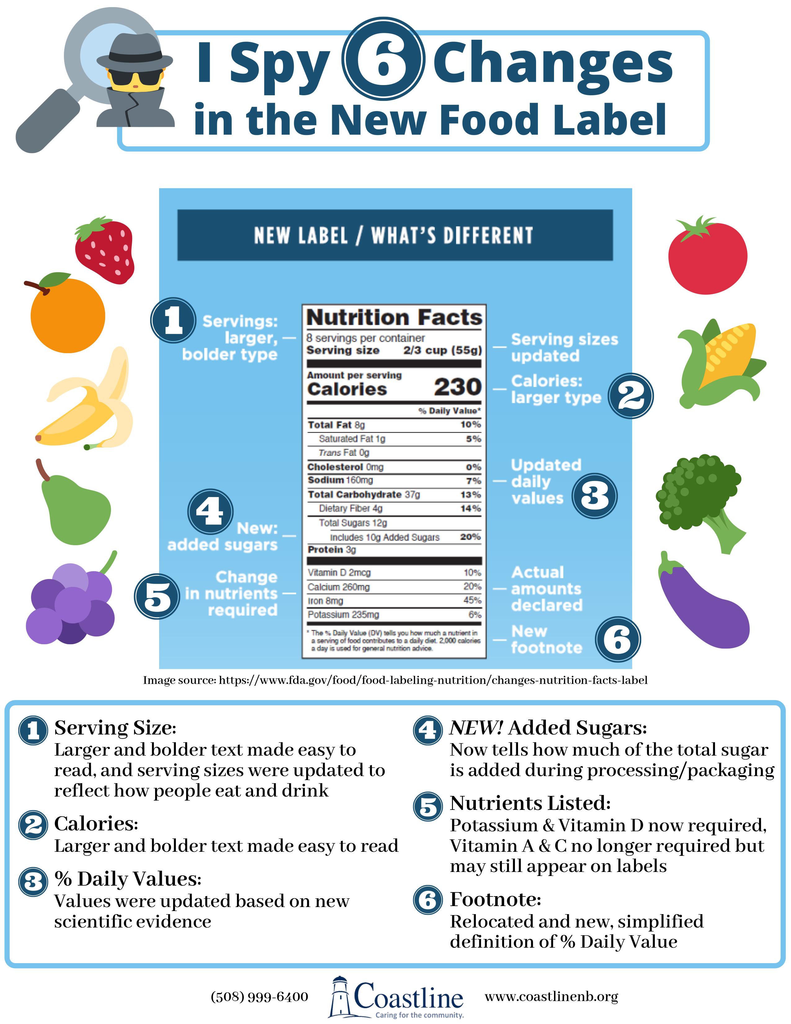 Nutrition Newsletters Coastline