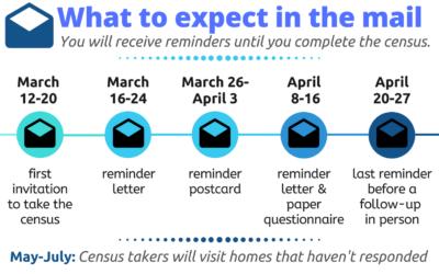 The 2020 U.S. Census Starts This Spring